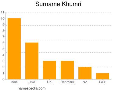 Surname Khumri