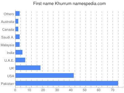 Given name Khurrum