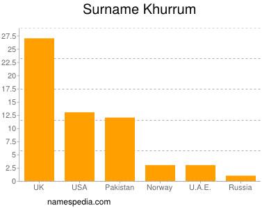 Surname Khurrum
