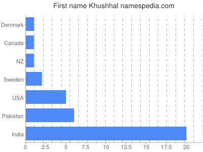 Vornamen Khushhal