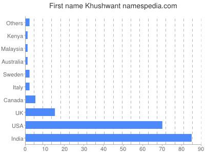 prenom Khushwant