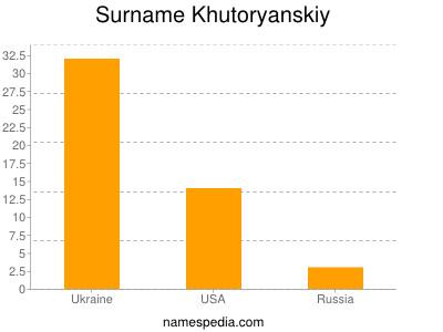Surname Khutoryanskiy