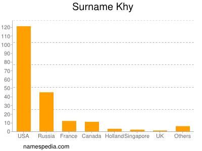 Surname Khy