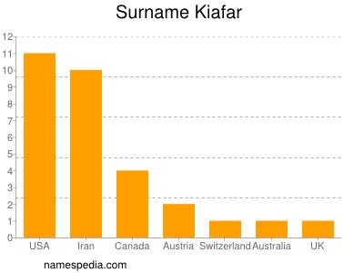 Surname Kiafar