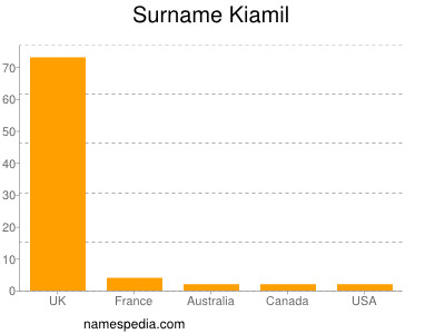 Surname Kiamil