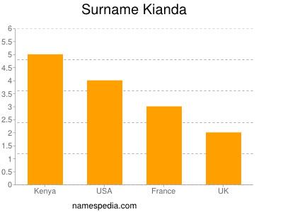 Surname Kianda