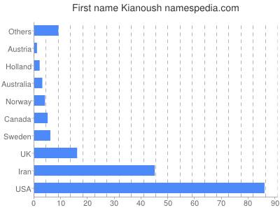 Given name Kianoush