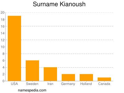 Surname Kianoush
