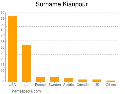 Surname Kianpour