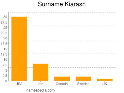 Surname Kiarash