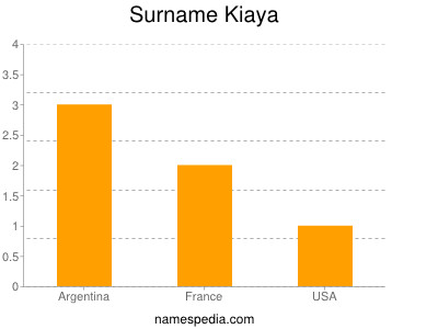 Surname Kiaya