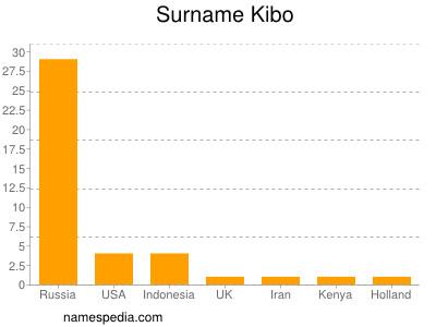 Surname Kibo