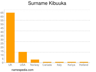 Surname Kibuuka