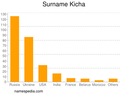 nom Kicha