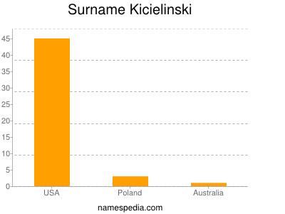 Surname Kicielinski