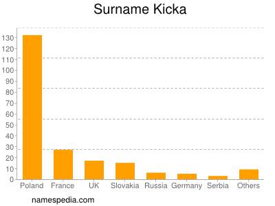 Surname Kicka