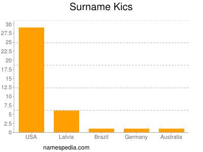 Surname Kics