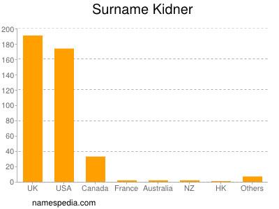 Surname Kidner