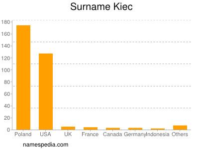 Surname Kiec