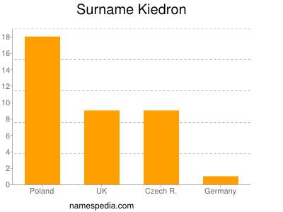 Surname Kiedron