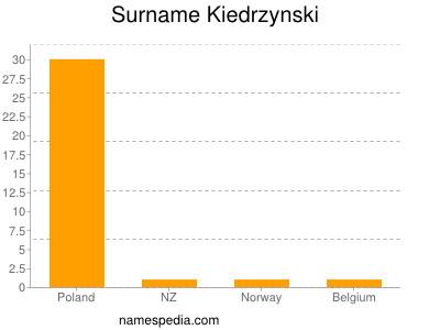 Surname Kiedrzynski