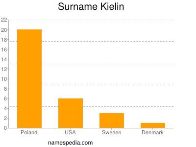 Surname Kielin
