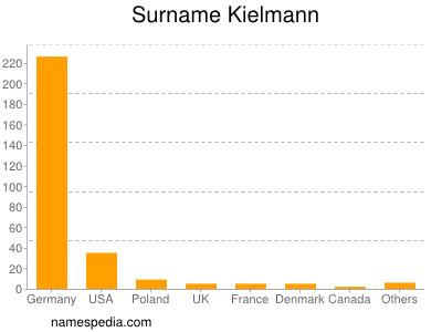 Surname Kielmann