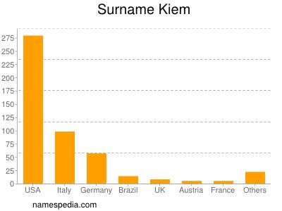 Surname Kiem