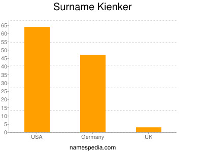 Surname Kienker