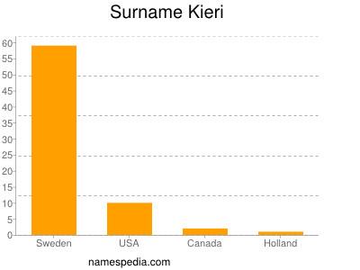 Surname Kieri