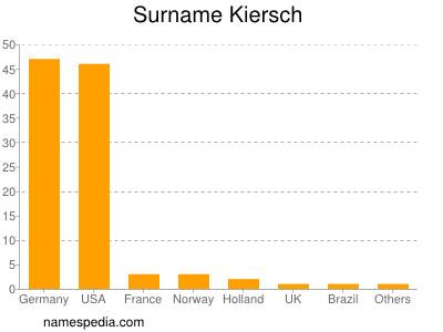 Familiennamen Kiersch