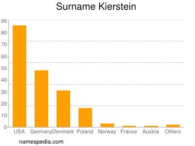 Familiennamen Kierstein
