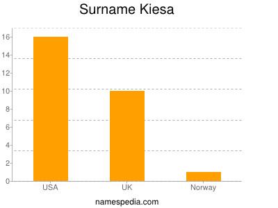 Surname Kiesa