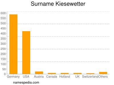 Familiennamen Kiesewetter