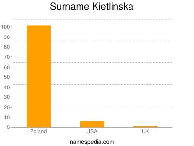 Surname Kietlinska