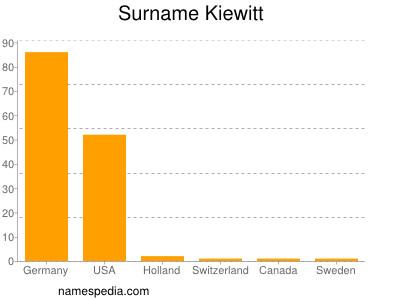 Surname Kiewitt