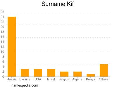 Surname Kif