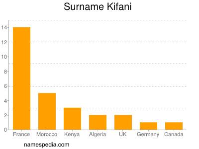Surname Kifani