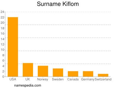 Surname Kiflom