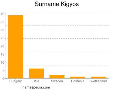 nom Kigyos