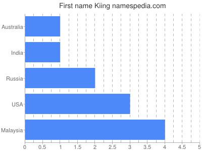 Given name Kiing