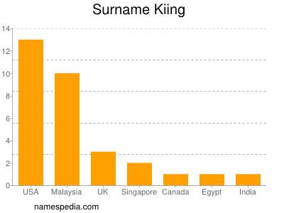 Surname Kiing