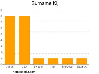 Surname Kiji