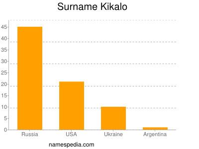 Surname Kikalo