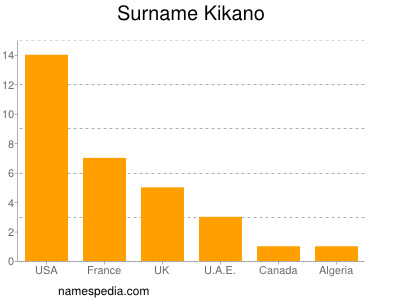 Surname Kikano