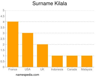Surname Kilala