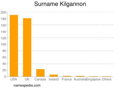 Surname Kilgannon