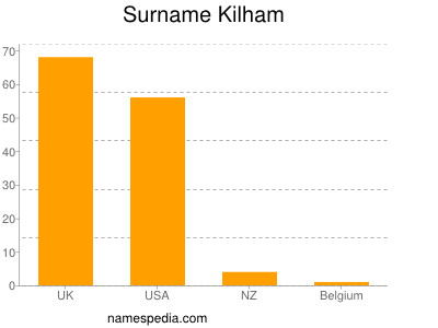 Surname Kilham