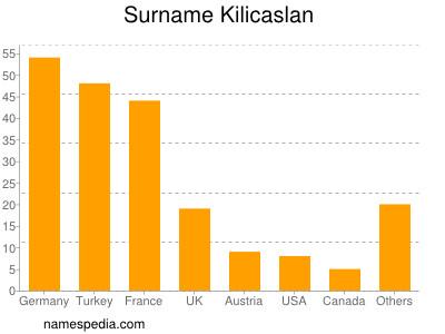 Surname Kilicaslan