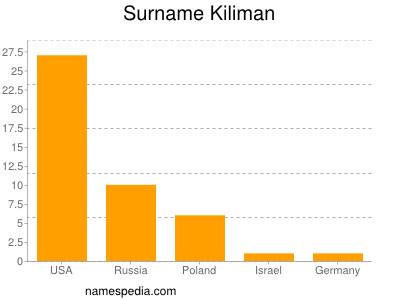 Surname Kiliman